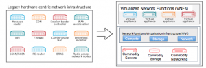 Best practices for Deploying NFV & SDN