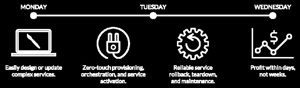 Diagrama-CableLabs