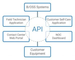 360-api-diagram