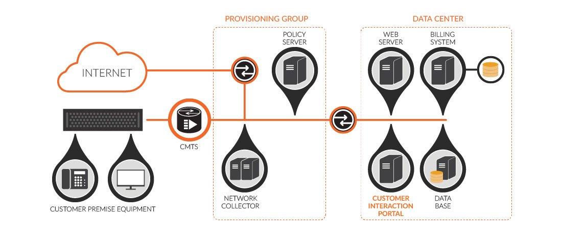Customer Interaction Portal